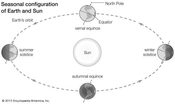 summer solstice 2021 - photo #17
